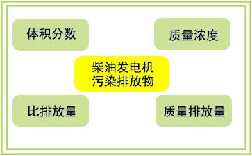 柴油发电机排放物的衡量指标