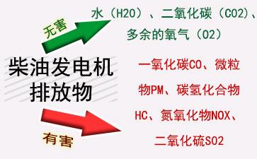 柴油发电机组排放物描述简图