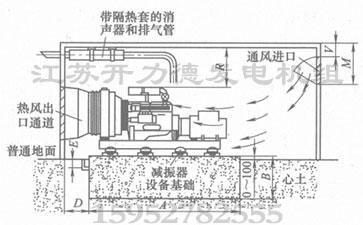 柴油发电机在机房内的进排气循环示意图